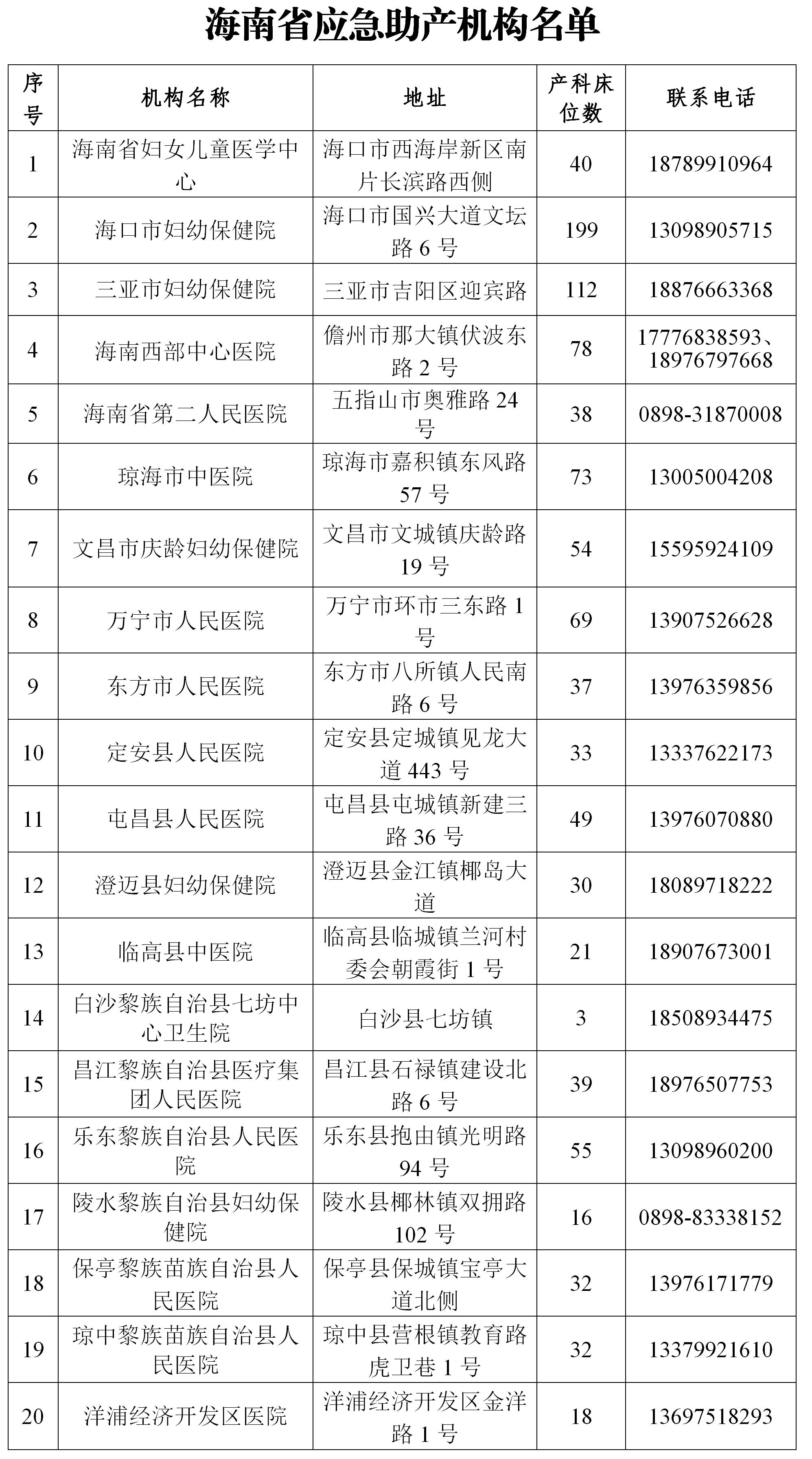 海南公布20家应急助产机构名单 应急承接疫情防